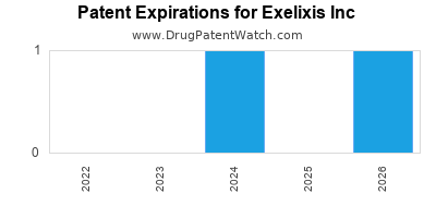 drug patent expirations by year for  Exelixis Inc