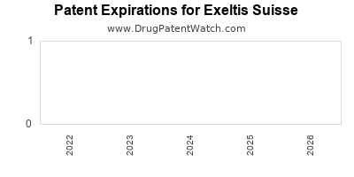 drug patent expirations by year for  Exeltis Suisse