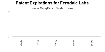 drug patent expirations by year for  Ferndale Labs