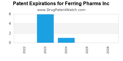 drug patent expirations by year for  Ferring Pharms Inc