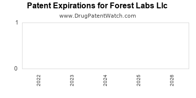 drug patent expirations by year for  Forest Labs Llc