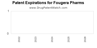 drug patent expirations by year for  Fougera Pharms