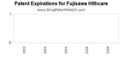 drug patent expirations by year for  Fujisawa Hlthcare