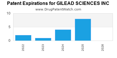 drug patent expirations by year for  GILEAD SCIENCES INC
