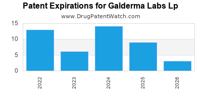 drug patent expirations by year for  Galderma Labs Lp