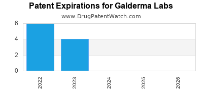 drug patent expirations by year for  Galderma Labs