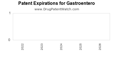 drug patent expirations by year for  Gastroentero
