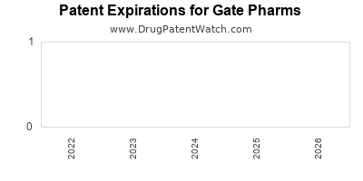 drug patent expirations by year for  Gate Pharms