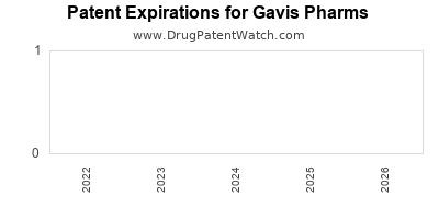 drug patent expirations by year for  Gavis Pharms