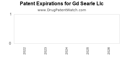 drug patent expirations by year for  Gd Searle Llc