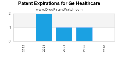 drug patent expirations by year for  Ge Healthcare