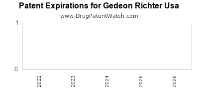drug patent expirations by year for  Gedeon Richter Usa
