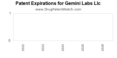 drug patent expirations by year for  Gemini Labs Llc