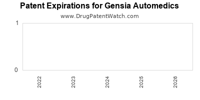 drug patent expirations by year for  Gensia Automedics