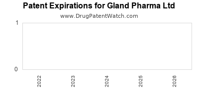 drug patent expirations by year for  Gland Pharma Ltd