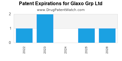 drug patent expirations by year for  Glaxo Grp Ltd