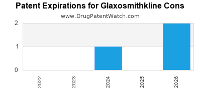 drug patent expirations by year for  Glaxosmithkline Cons