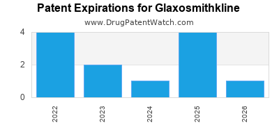 drug patent expirations by year for  Glaxosmithkline