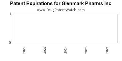 drug patent expirations by year for  Glenmark Pharms Inc