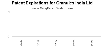 drug patent expirations by year for  Granules India Ltd