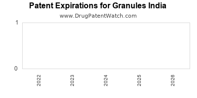 drug patent expirations by year for  Granules India