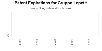 drug patent expirations by year for  Gruppo Lepetit