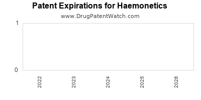 drug patent expirations by year for  Haemonetics