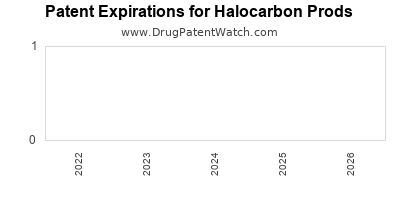 drug patent expirations by year for  Halocarbon Prods