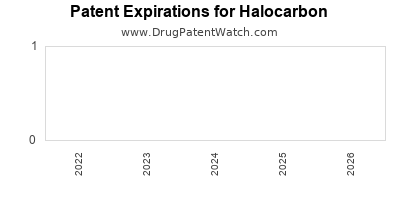 drug patent expirations by year for  Halocarbon