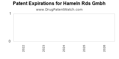 drug patent expirations by year for  Hameln Rds Gmbh