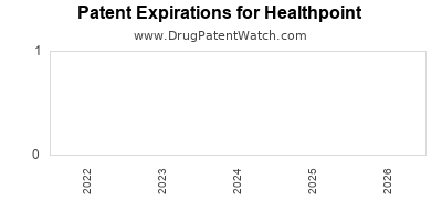 drug patent expirations by year for  Healthpoint