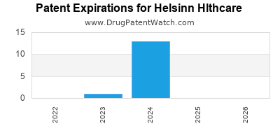 drug patent expirations by year for  Helsinn Hlthcare