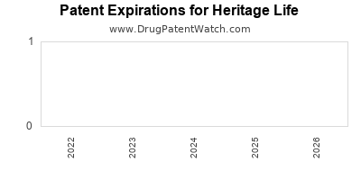 drug patent expirations by year for  Heritage Life