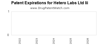drug patent expirations by year for  Hetero Labs Ltd Iii