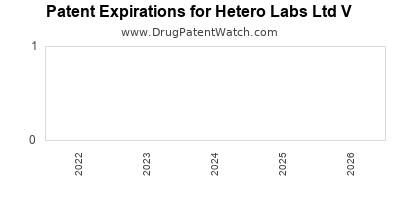 drug patent expirations by year for  Hetero Labs Ltd V