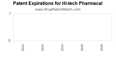 drug patent expirations by year for  Hi-tech Pharmacal