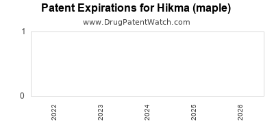 drug patent expirations by year for  Hikma (maple)