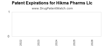 drug patent expirations by year for  Hikma Pharms Llc
