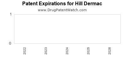 drug patent expirations by year for  Hill Dermac