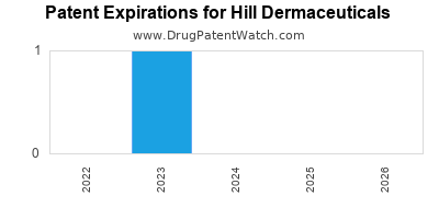 drug patent expirations by year for  Hill Dermaceuticals