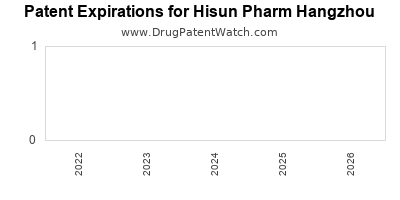 drug patent expirations by year for  Hisun Pharm Hangzhou