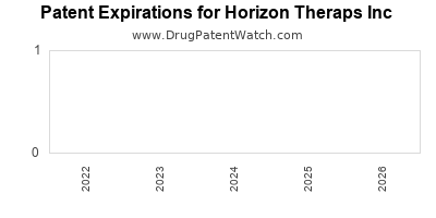 drug patent expirations by year for  Horizon Theraps Inc