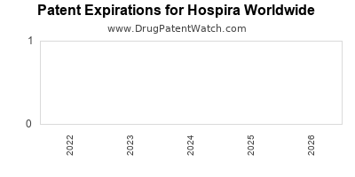 drug patent expirations by year for  Hospira Worldwide