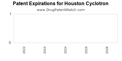 drug patent expirations by year for  Houston Cyclotron