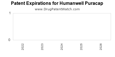 drug patent expirations by year for  Humanwell Puracap