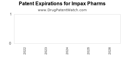 drug patent expirations by year for  Impax Pharms