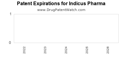 drug patent expirations by year for  Indicus Pharma