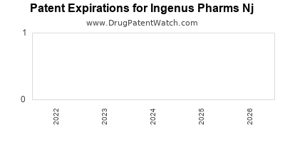 drug patent expirations by year for  Ingenus Pharms Nj
