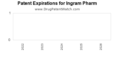 drug patent expirations by year for  Ingram Pharm