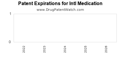 drug patent expirations by year for  Intl Medication